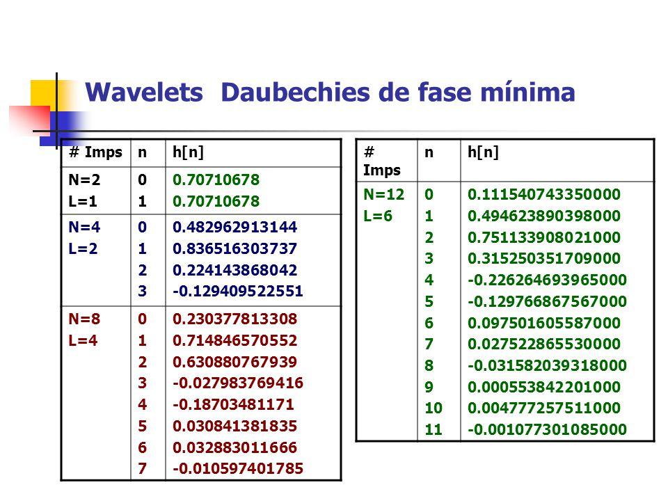 Wavelets Daubechies de fase mínima