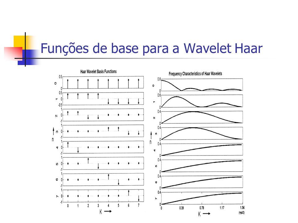 Funções de base para a Wavelet Haar