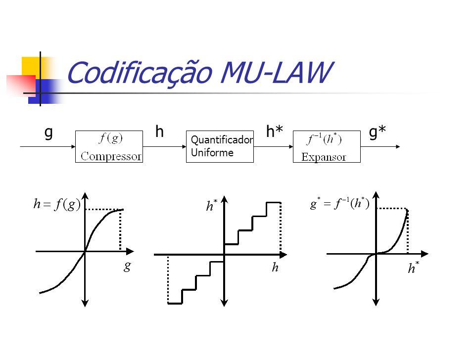 Codificação MU-LAW g h h* g* Quantificador Uniforme