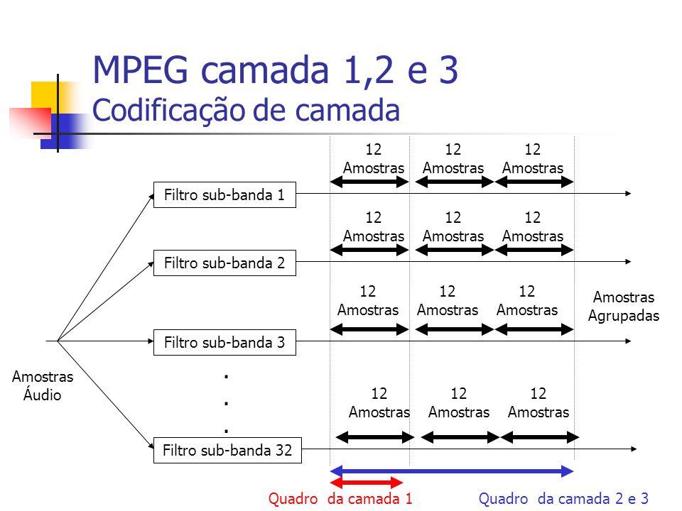 MPEG camada 1,2 e 3 Codificação de camada