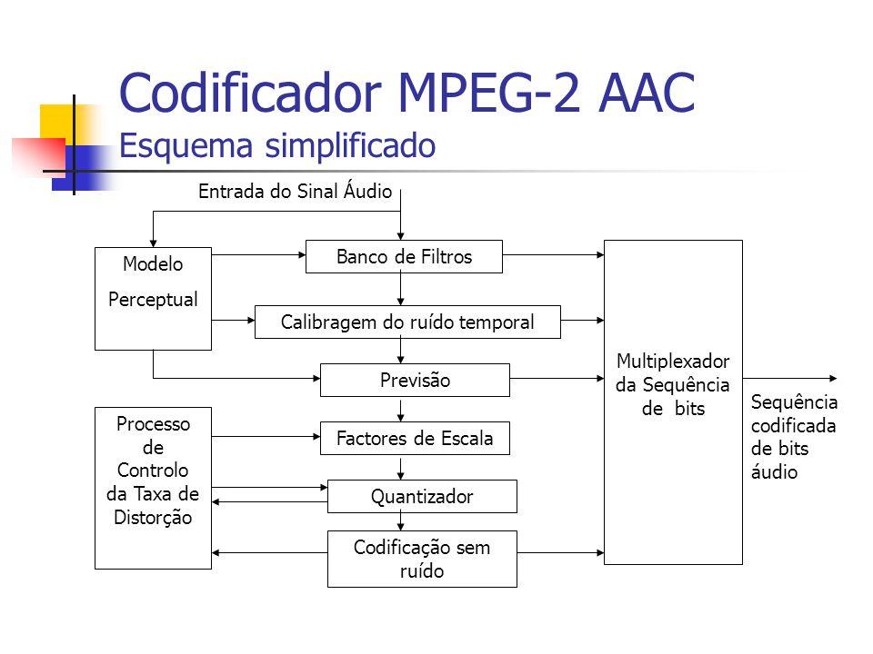 Codificador MPEG-2 AAC Esquema simplificado