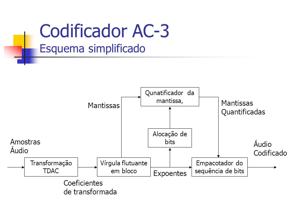 Codificador AC-3 Esquema simplificado