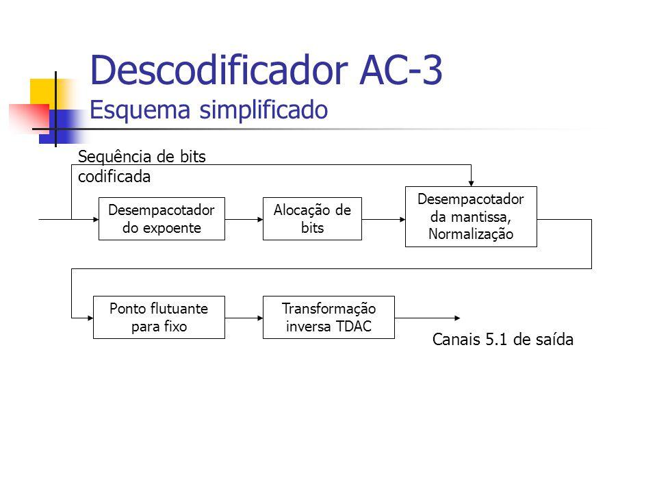 Descodificador AC-3 Esquema simplificado