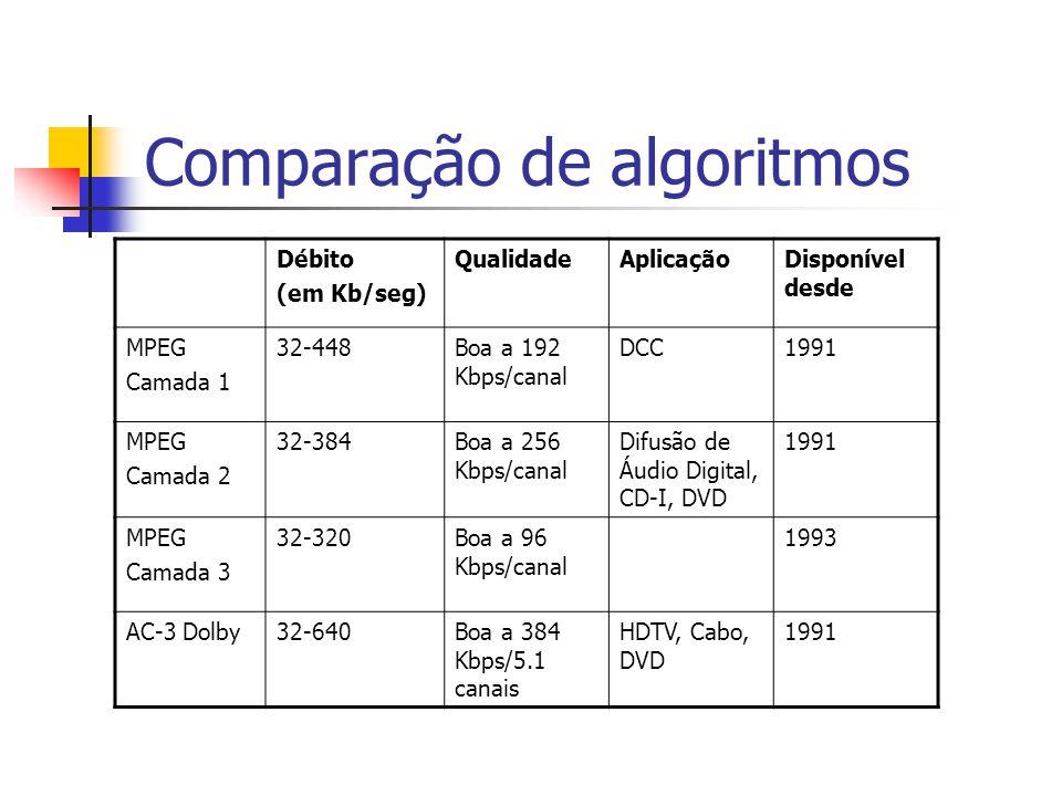 Comparação de algoritmos