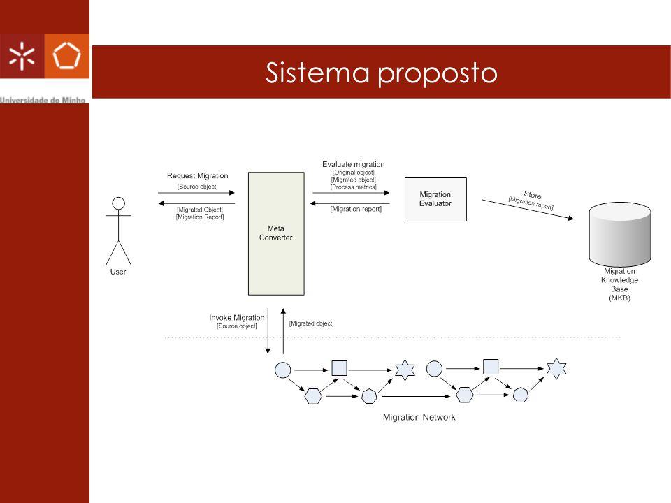 Sistema proposto