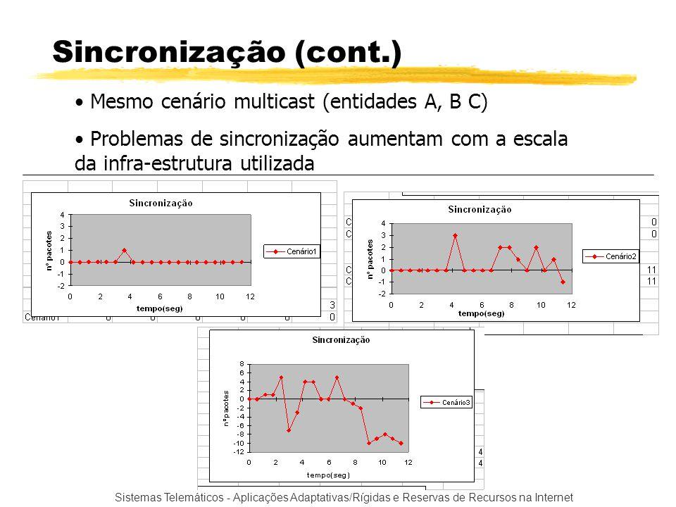 Sincronização (cont.) Mesmo cenário multicast (entidades A, B C)