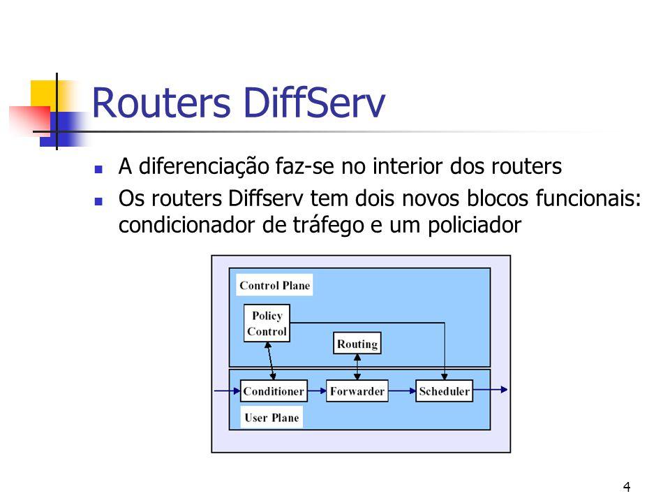 Routers DiffServ A diferenciação faz-se no interior dos routers