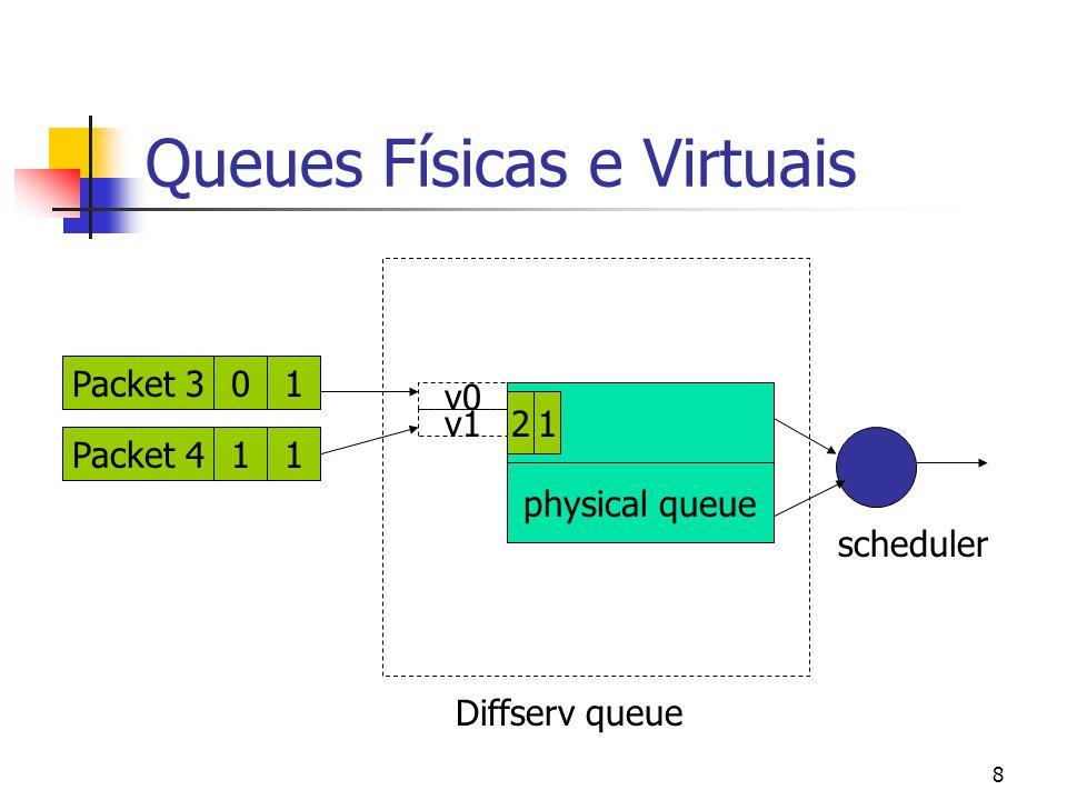 Queues Físicas e Virtuais