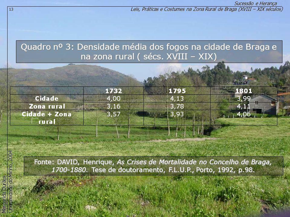 Quadro nº 3: Densidade média dos fogos na cidade de Braga e na zona rural ( sécs. XVIII – XIX)