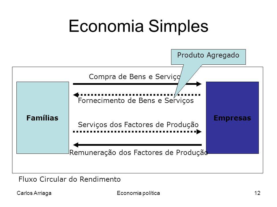 Economia Simples Produto Agregado Compra de Bens e Serviços Famílias