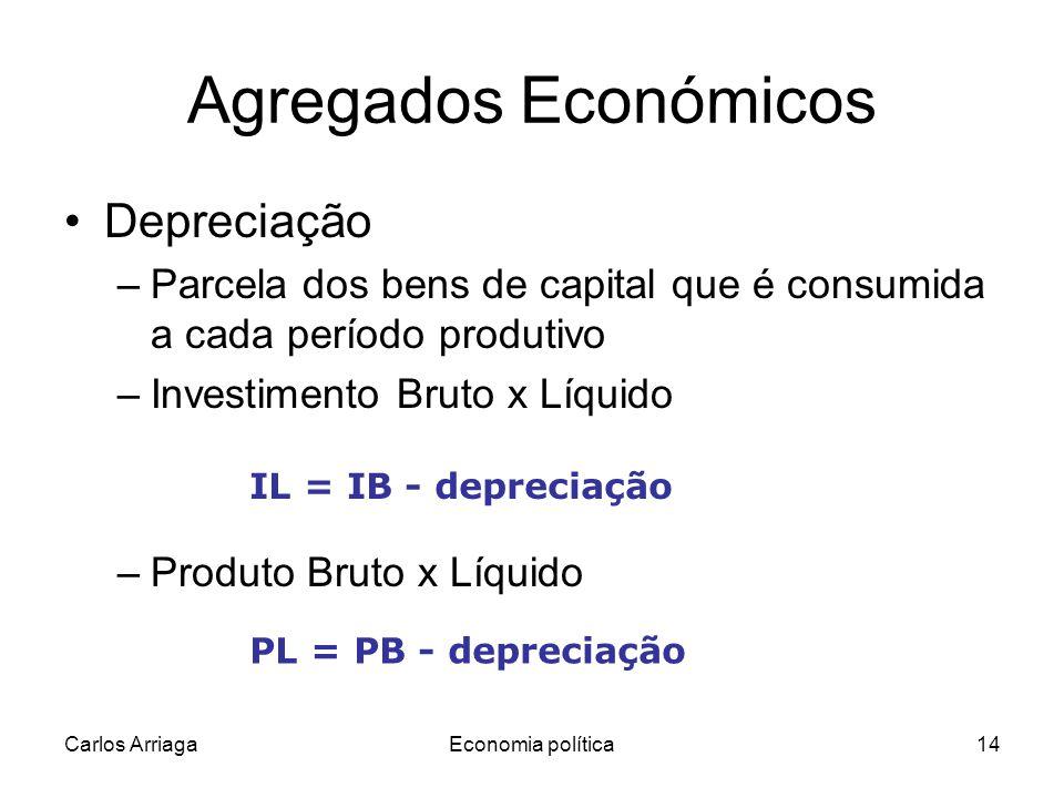 Agregados Económicos Depreciação