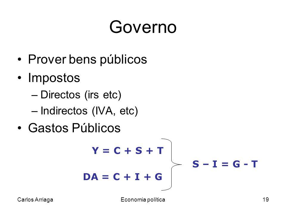 Governo Prover bens públicos Impostos Gastos Públicos