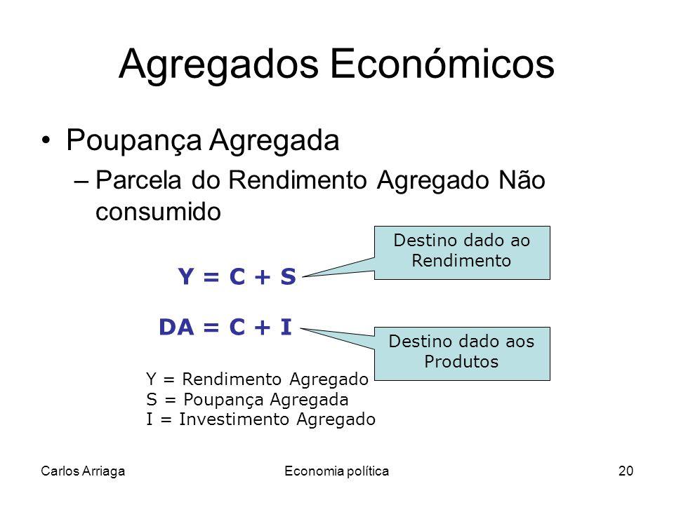 Agregados Económicos Poupança Agregada