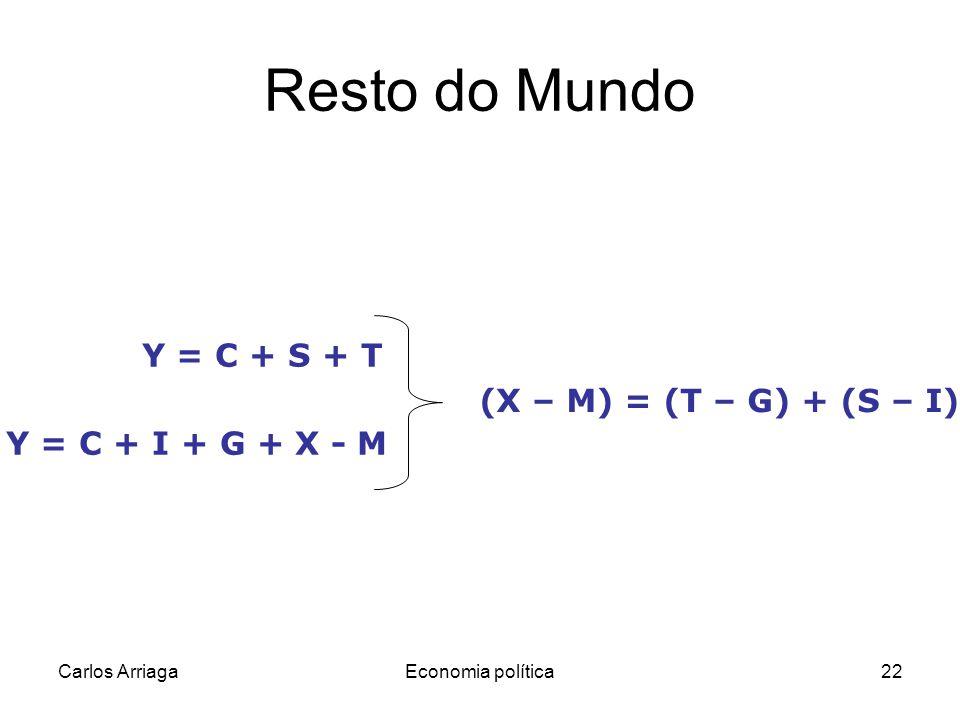 Resto do Mundo Y = C + S + T (X – M) = (T – G) + (S – I)