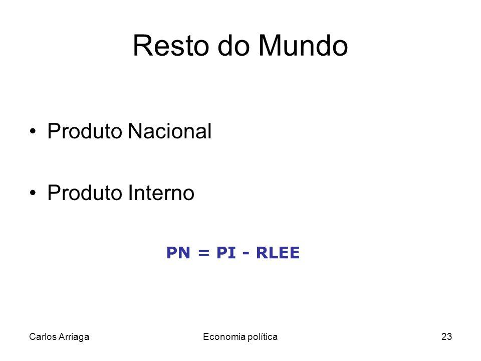 Resto do Mundo Produto Nacional Produto Interno PN = PI - RLEE