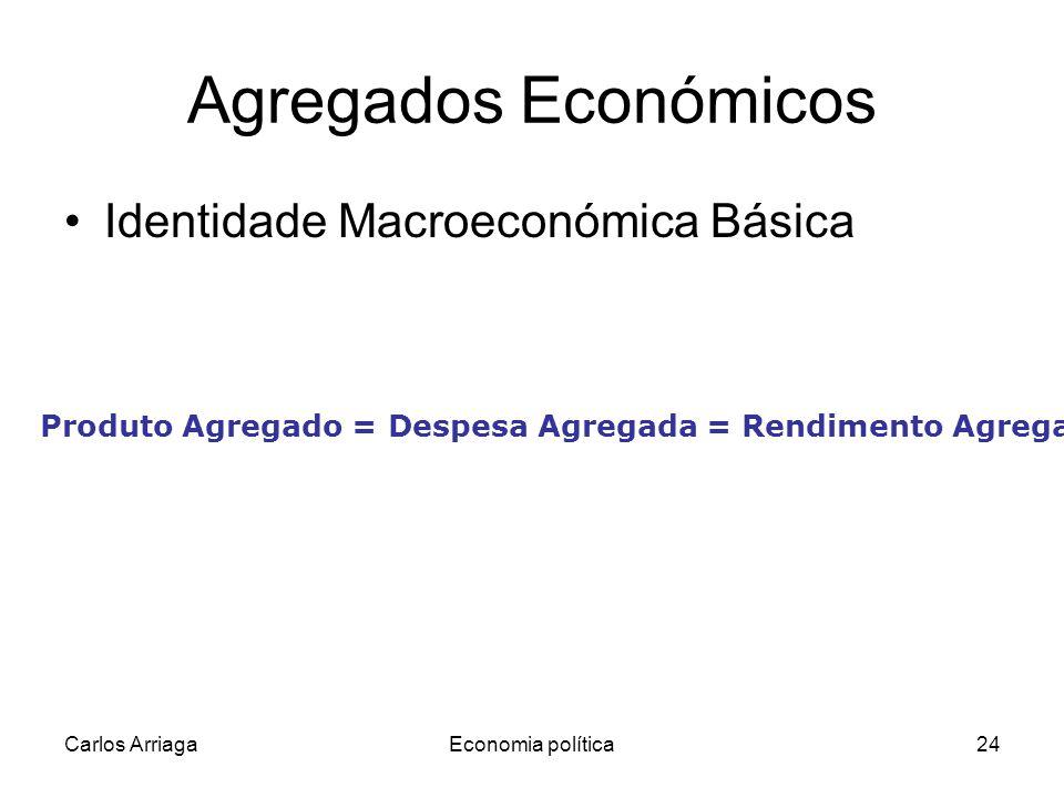 Agregados Económicos Identidade Macroeconómica Básica