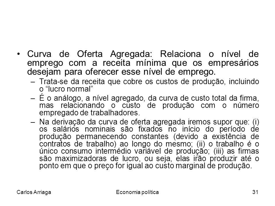 Curva de Oferta Agregada: Relaciona o nível de emprego com a receita mínima que os empresários desejam para oferecer esse nível de emprego.