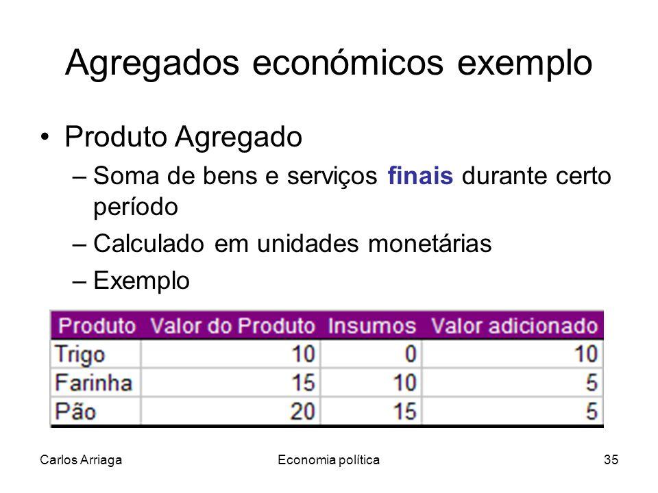 Agregados económicos exemplo