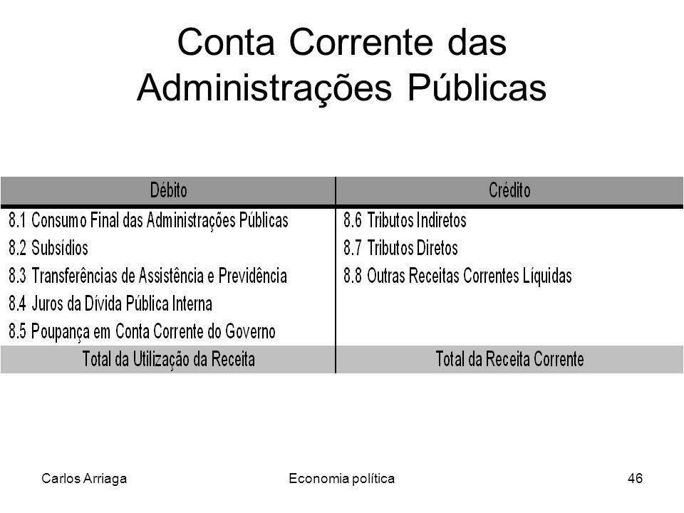 Conta Corrente das Administrações Públicas