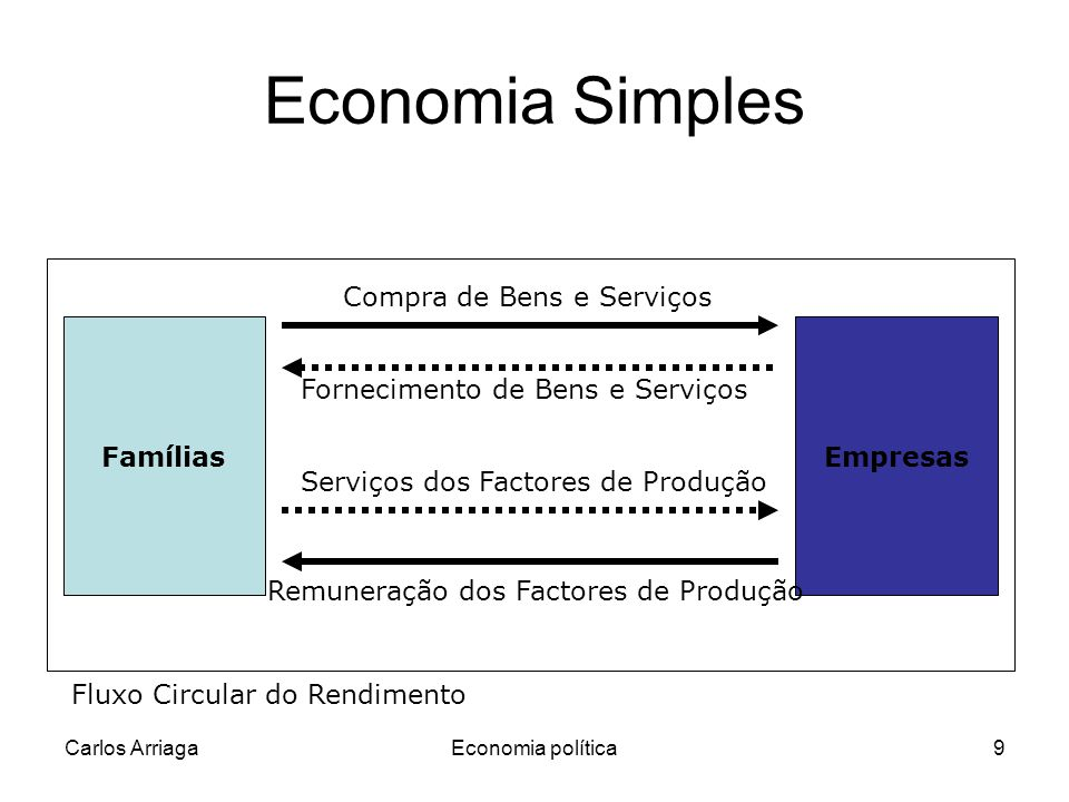 Economia Simples Compra de Bens e Serviços Famílias Empresas