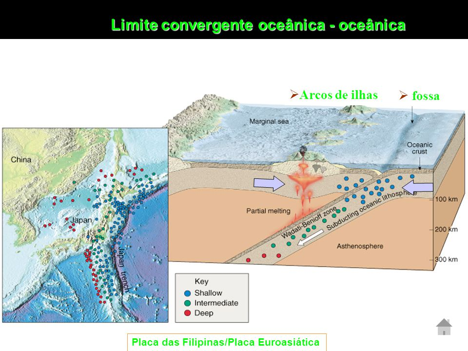 Limite convergente oceânica - oceânica