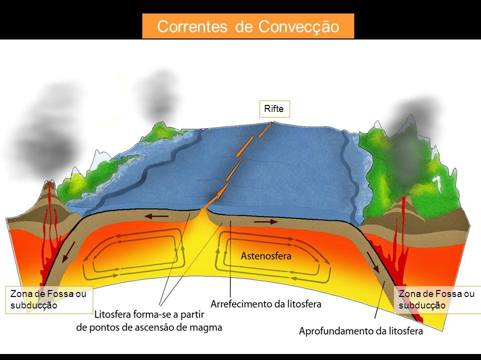 Correntes de Convecção