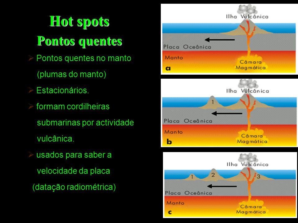 Hot spots Pontos quentes Pontos quentes no manto (plumas do manto)