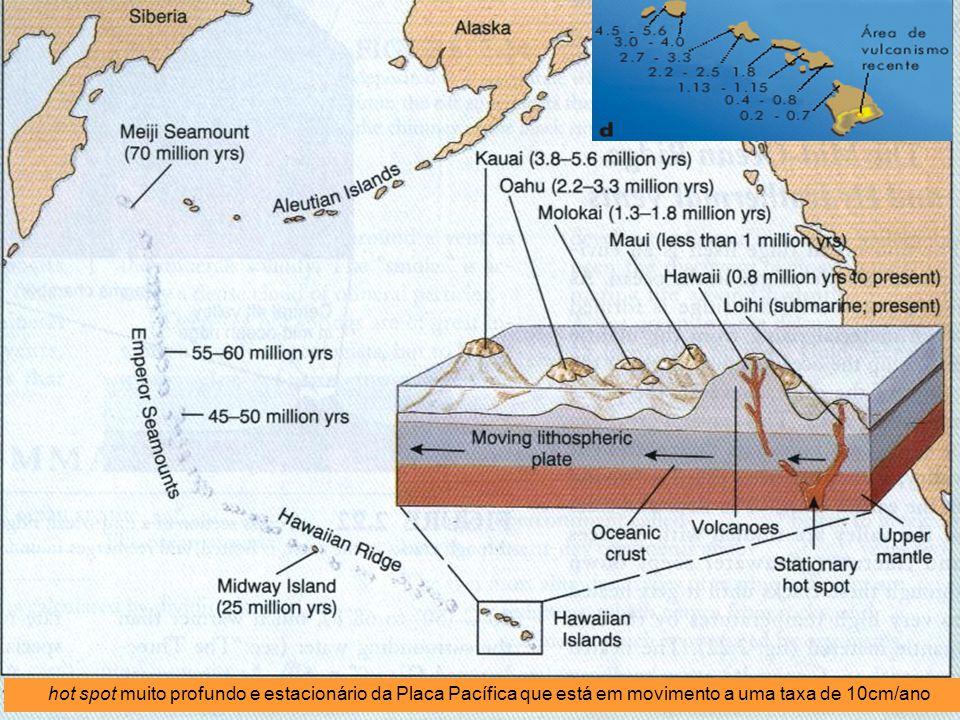 hot spot muito profundo e estacionário da Placa Pacífica que está em movimento a uma taxa de 10cm/ano