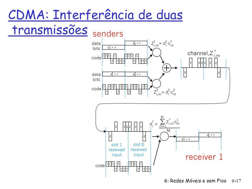 CDMA: Interferência de duas transmissões