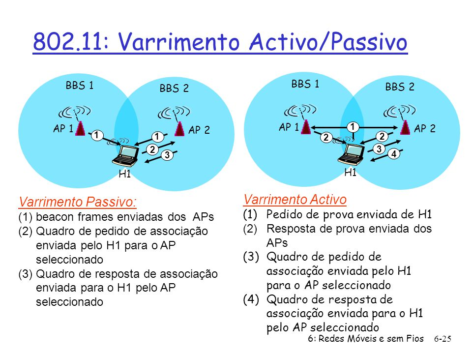 802.11: Varrimento Activo/Passivo