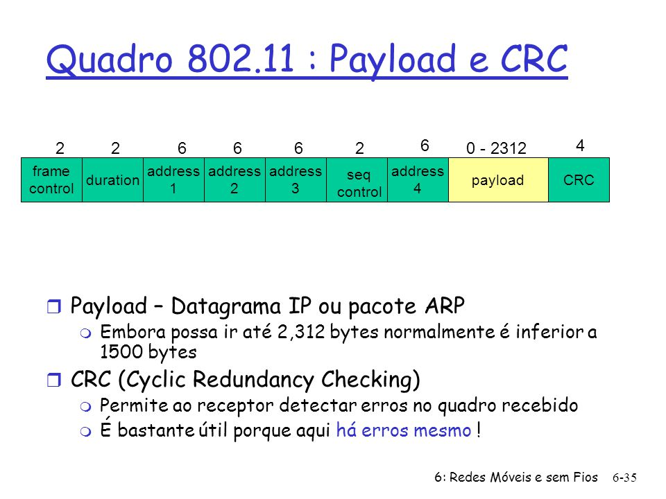 Quadro 802.11 : Payload e CRC Payload – Datagrama IP ou pacote ARP