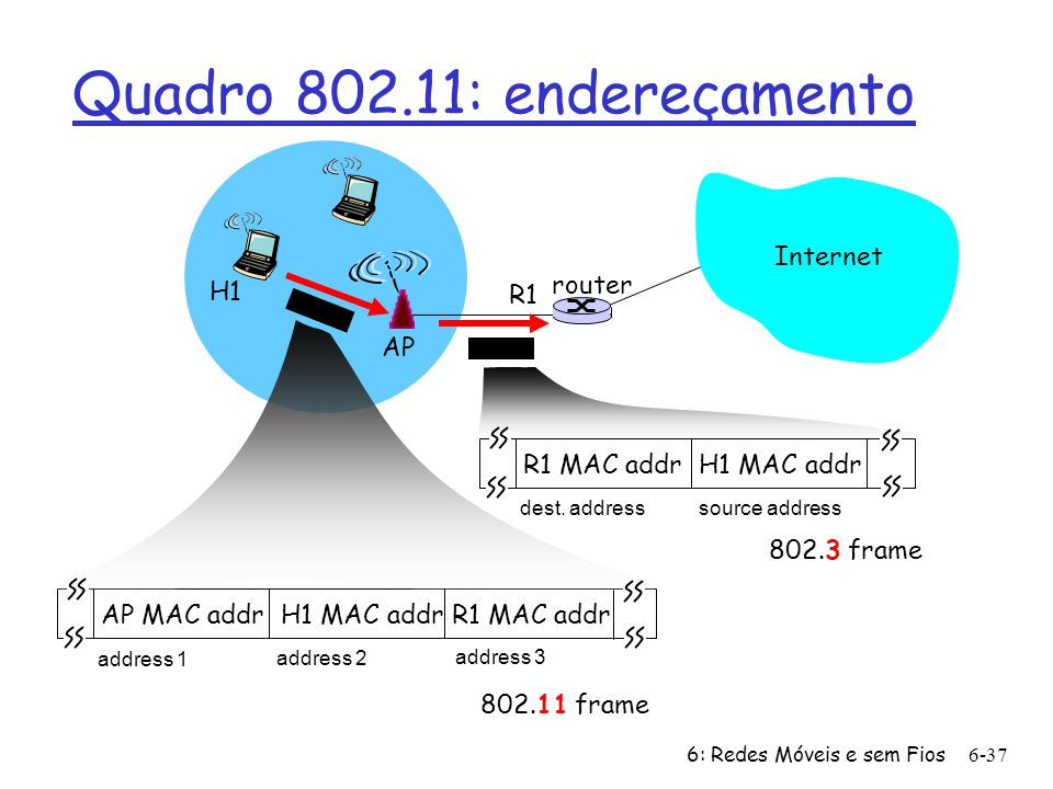 Quadro 802.11: endereçamento