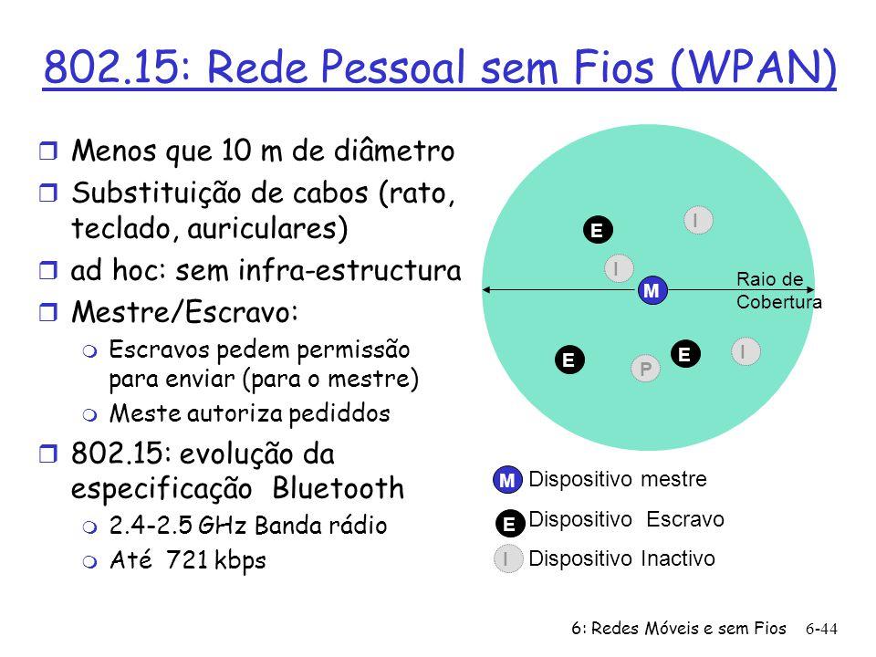 802.15: Rede Pessoal sem Fios (WPAN)