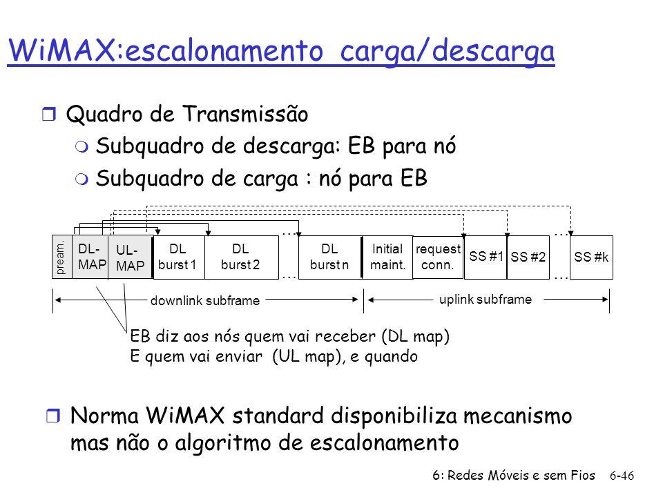 WiMAX:escalonamento carga/descarga