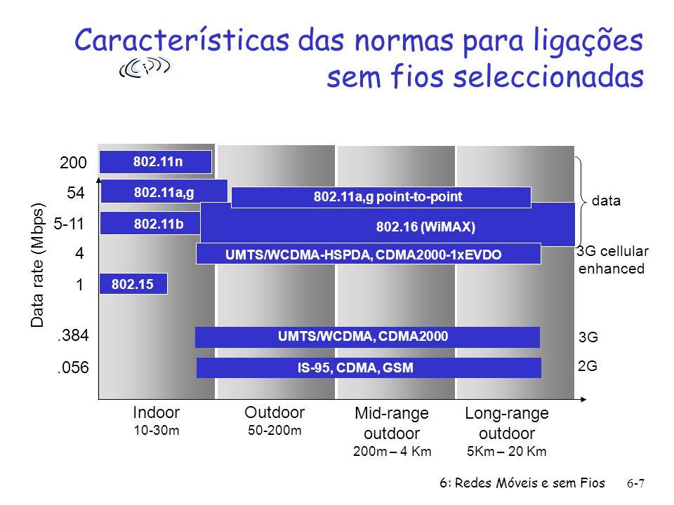 Características das normas para ligações sem fios seleccionadas
