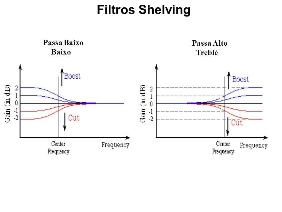 Filtros Shelving Passa Baixo Passa Alto Baixo Treble