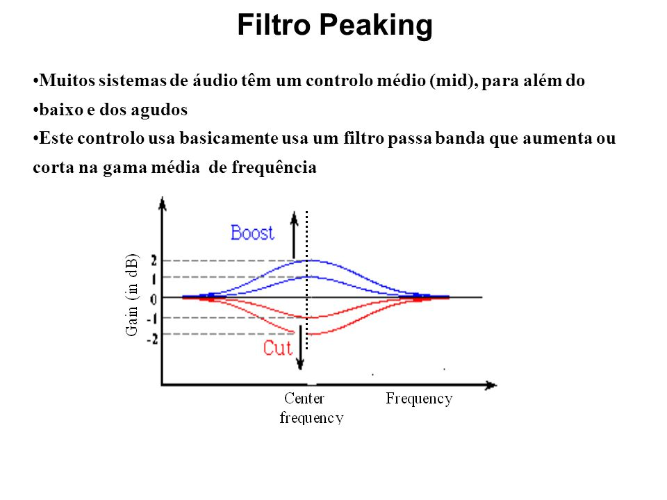 Filtro Peaking Muitos sistemas de áudio têm um controlo médio (mid), para além do. baixo e dos agudos.