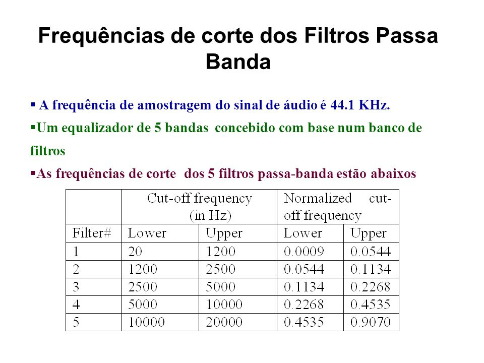 Frequências de corte dos Filtros Passa Banda
