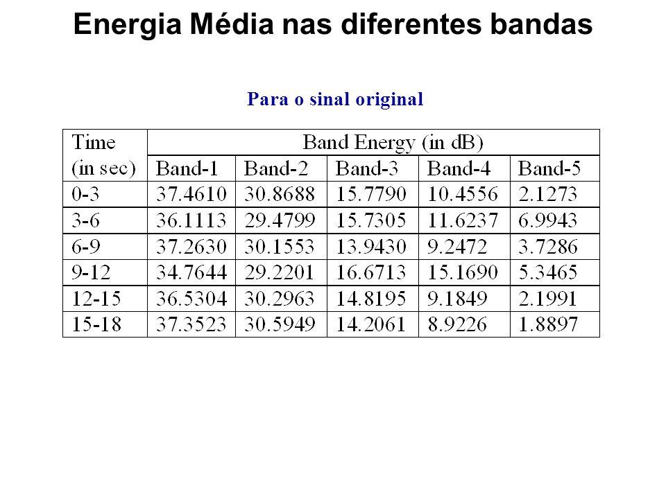 Energia Média nas diferentes bandas