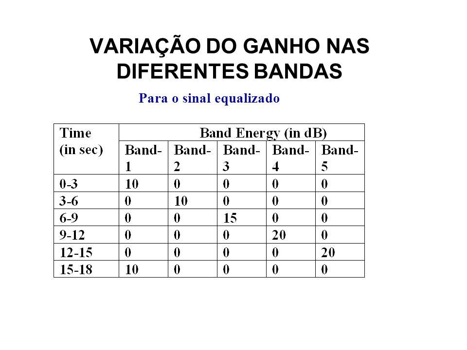 VARIAÇÃO DO GANHO NAS DIFERENTES BANDAS