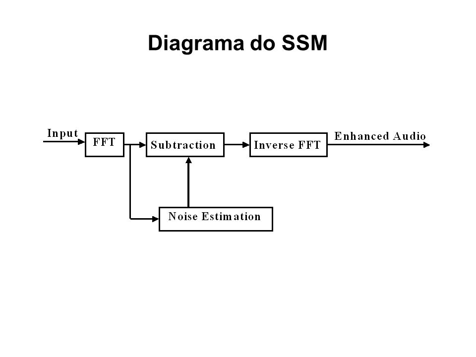 Diagrama do SSM