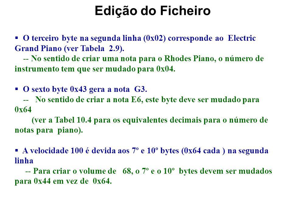 Edição do Ficheiro O terceiro byte na segunda linha (0x02) corresponde ao Electric Grand Piano (ver Tabela 2.9).