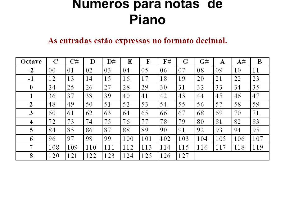 Números para notas de Piano