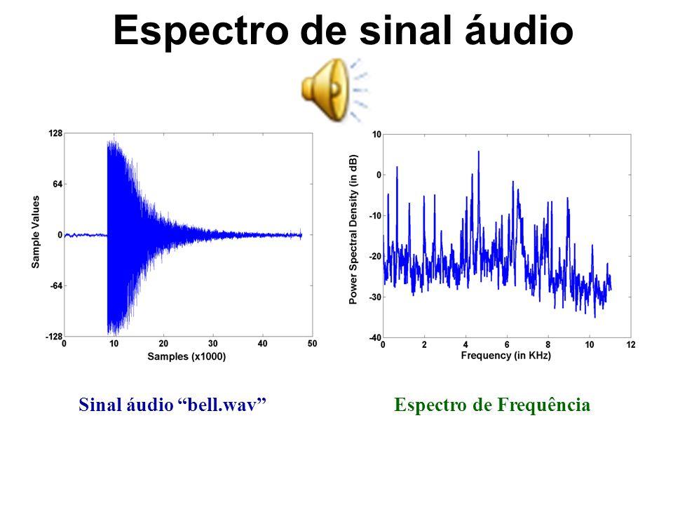 Espectro de sinal áudio