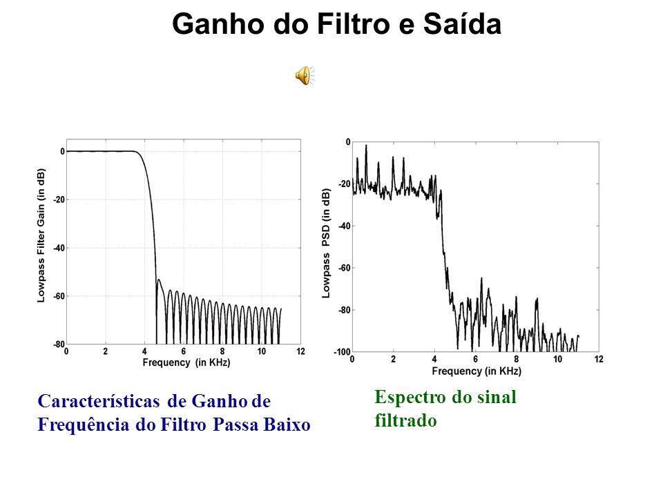 Ganho do Filtro e Saída Espectro do sinal Características de Ganho de