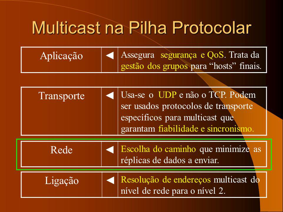 Multicast na Pilha Protocolar