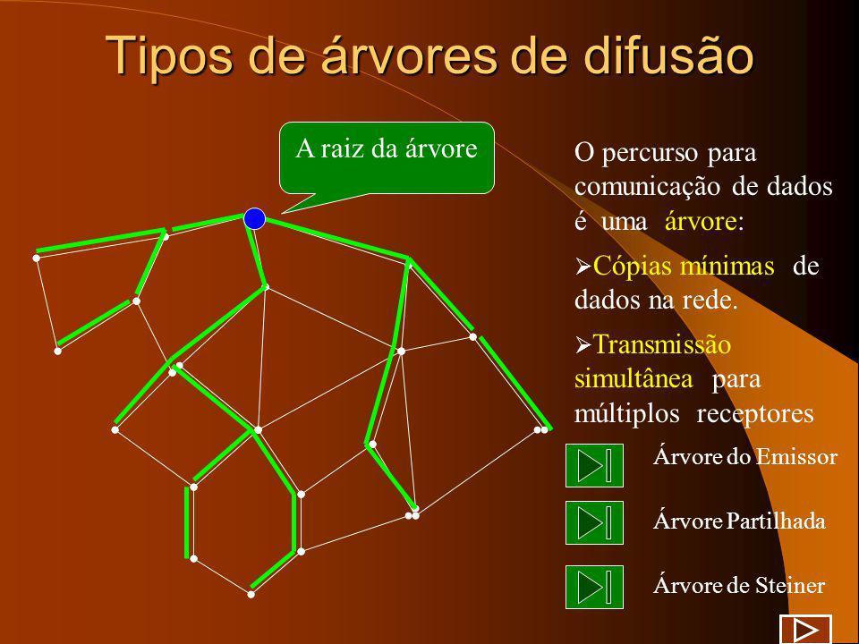 Tipos de árvores de difusão