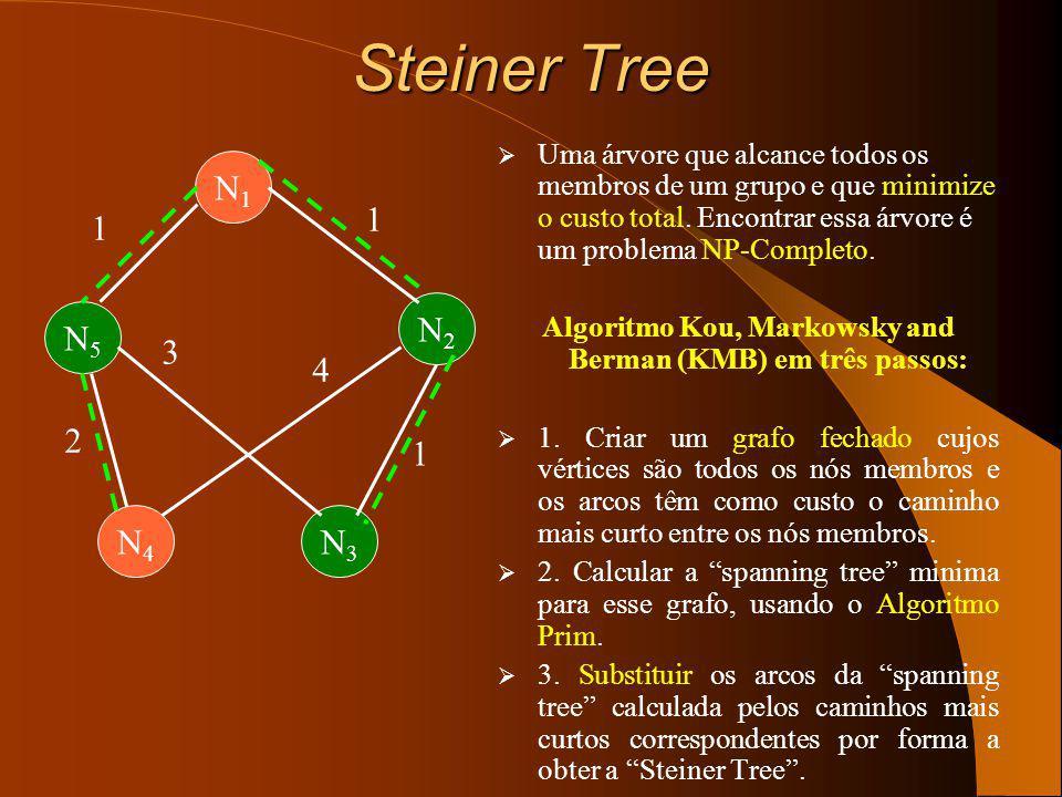 Algoritmo Kou, Markowsky and Berman (KMB) em três passos: