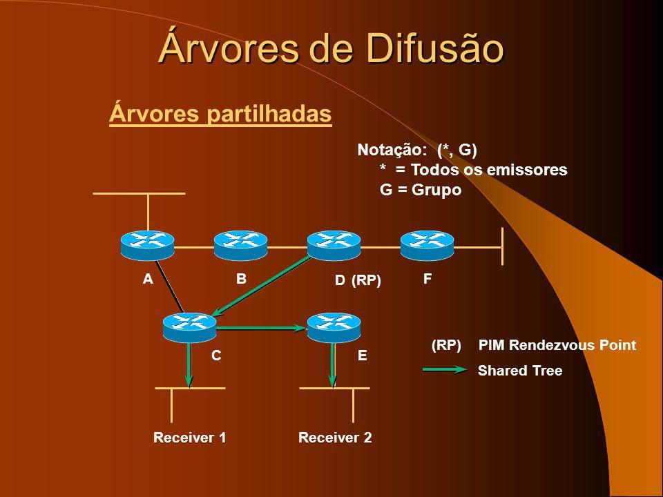 Árvores de Difusão Árvores partilhadas Notação: (*, G)