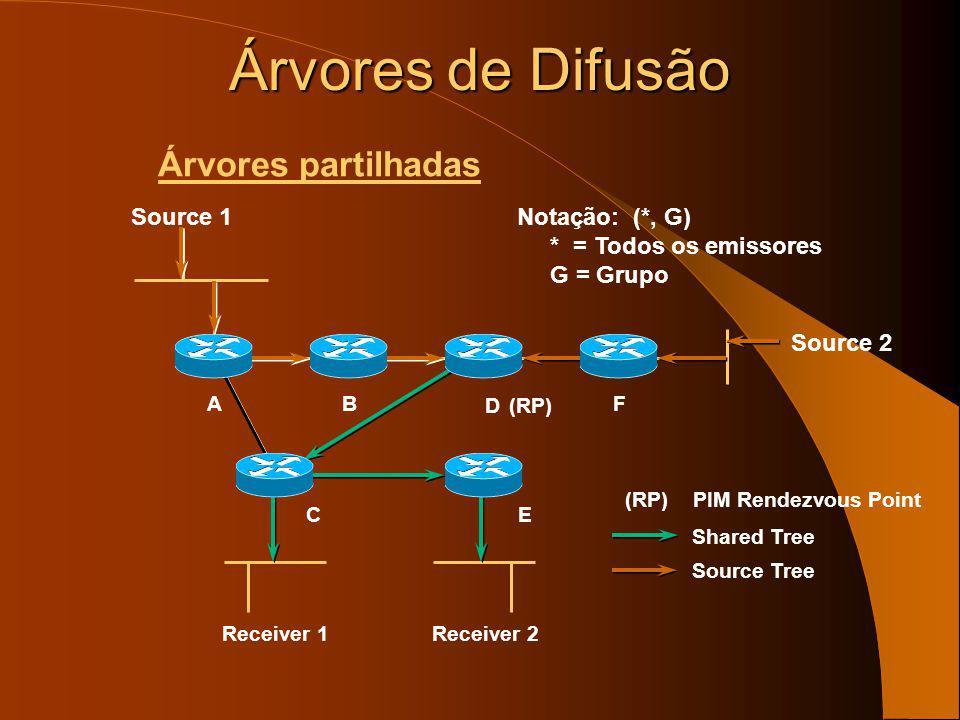 Árvores de Difusão Árvores partilhadas Source 1 Notação: (*, G)
